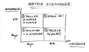 Matriz.Eisehhower.01.15